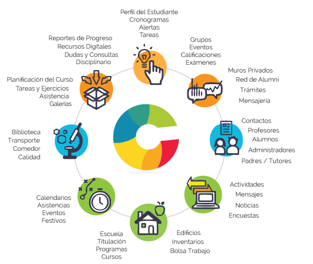 Diagrama Classlife